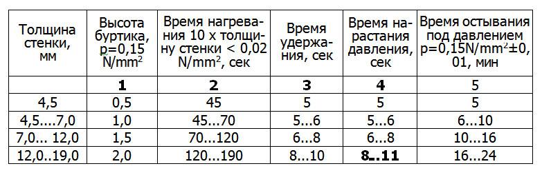 Сварочные параметры стыковой сварки