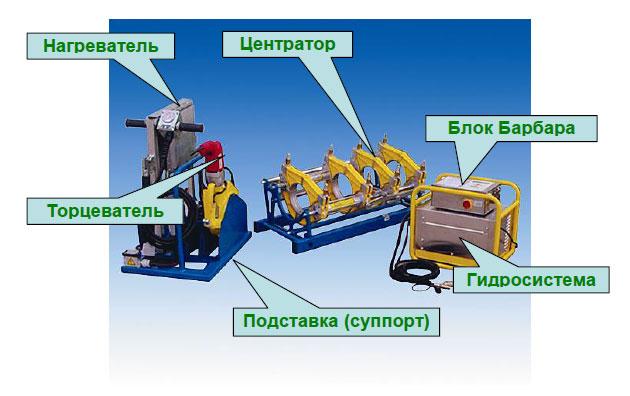 Конструкция и органы управления ПАЙПФЮЗ