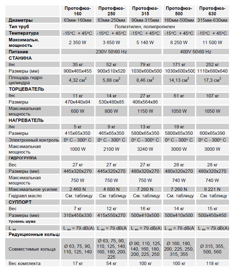 """Технические характеристики сварочных аппаратов """"ПРОТОФЮЗ"""""""