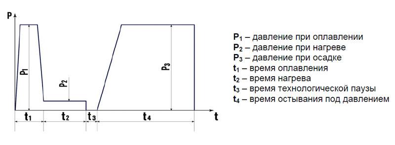 Cварка пнд труб аппаратом ПАЙПФЮЗ