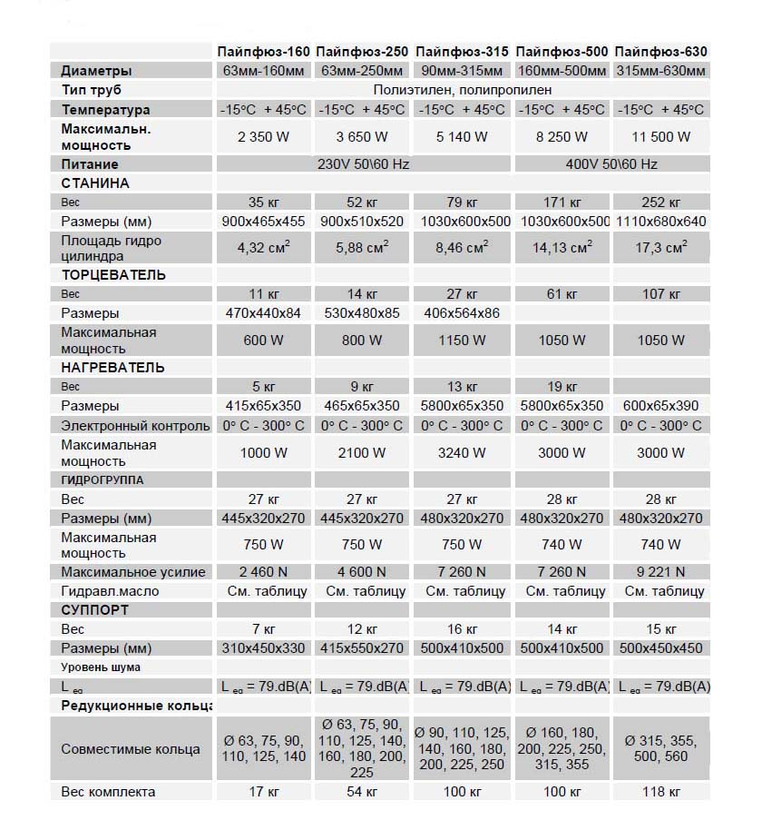 """Технические характеристики сварочных аппаратов """"ПАЙПФЮЗ"""""""